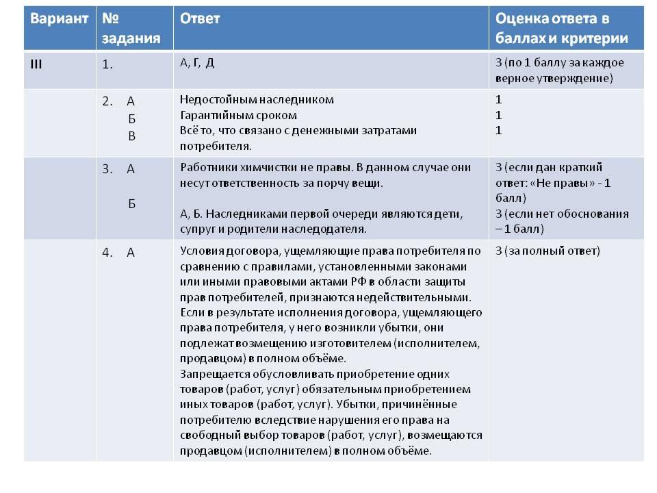 ЕГЭ Отдельные виды гражданских правоотношений класс 3 Вариант Отдельные виды гражданских правоотношений