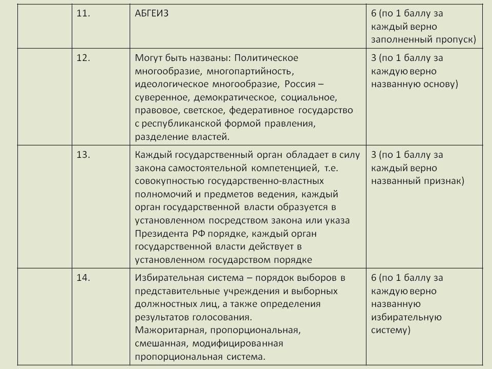 ЕГЭ Итоговая зачетная работа по праву для класса вариант 2 Задания 11 14