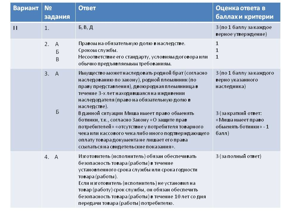 ЕГЭ Отдельные виды гражданских правоотношений класс 2 Вариант Отдельные виды гражданских правоотношений