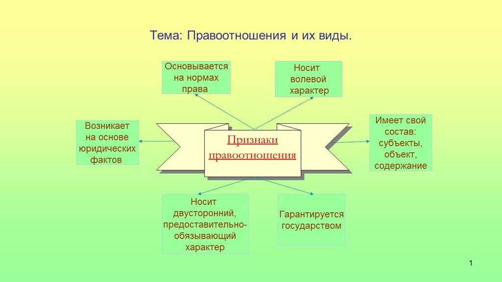 ЕГЭ Правоотношения и их виды Правоотношения и их виды