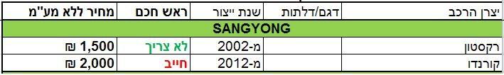 מחירון sangyong